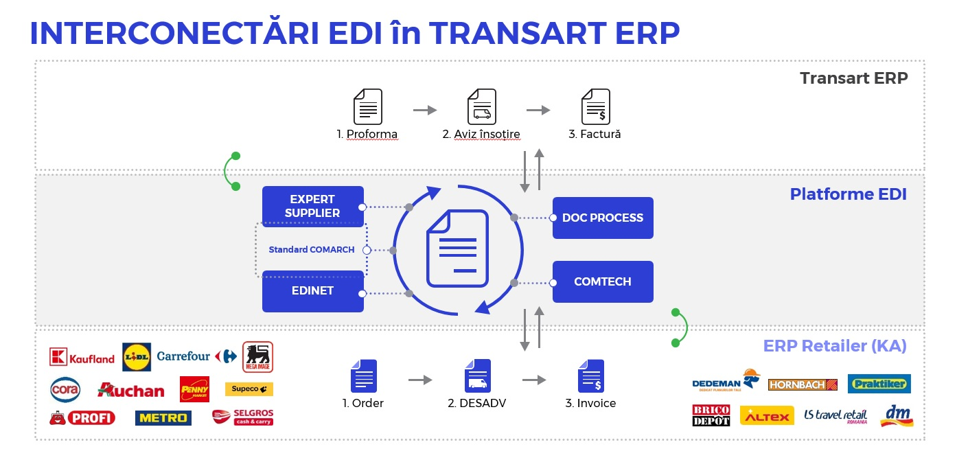 Interconectări EDI in ERP Transart